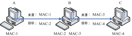 同一讯框在不同网域的主机间传送时,讯框的表头变化