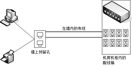 结构化布线简易图标