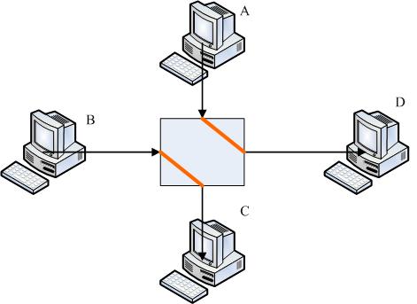 交换器每个埠口的带宽使用示意图